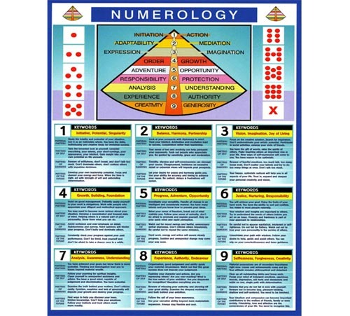 Numerology – True_George