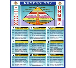 prompt Numerology-Chart