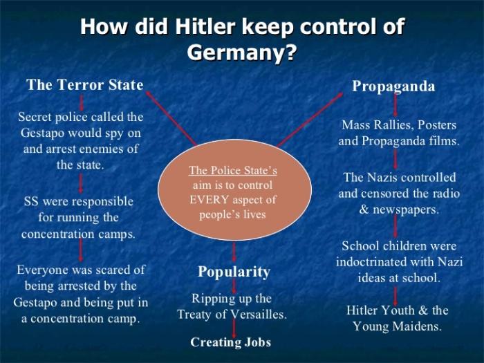 nazi psy control