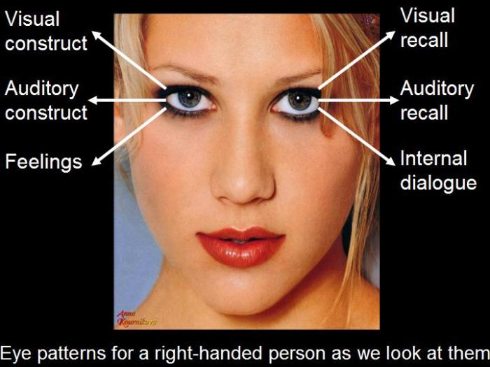 Eye Accessing Cues